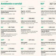 Ambiente e servizi