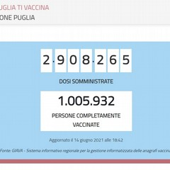 Aggiornamento vaccini 14 giugno