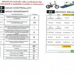 Sanzioni bici elettriche