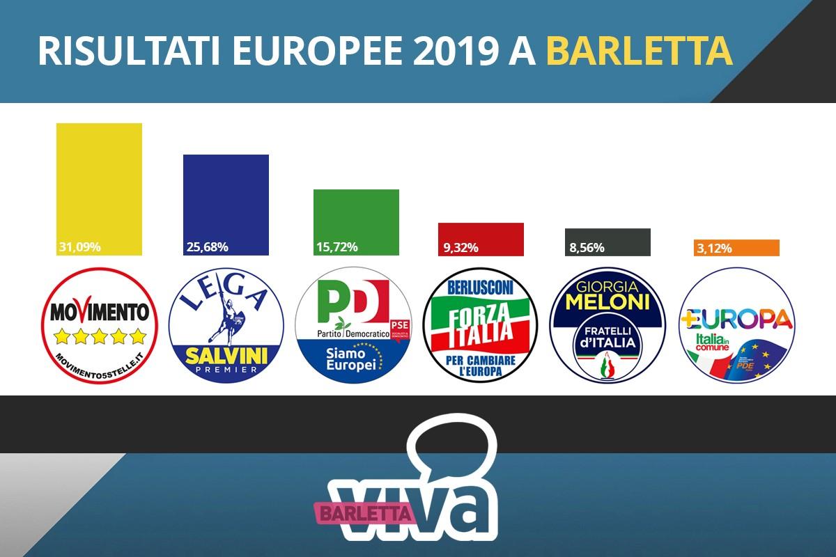 Risultati Elezioni Europee 2019 - BarlettaViva