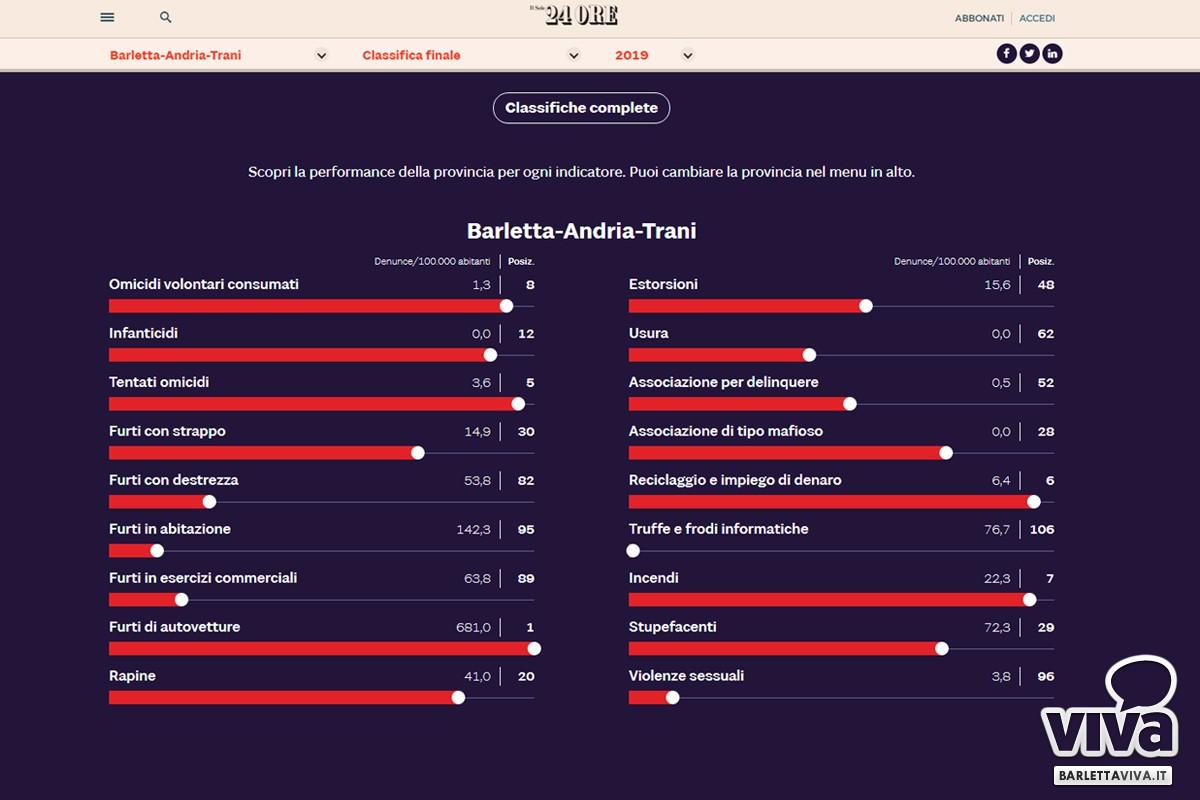Barletta e provincia al 53° posto nella classifica reati del Sole24Ore