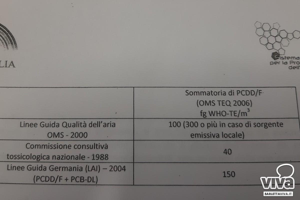 Diossine dopo l'incendio alla Dalena Ecologia, ecco i dati di Arpa