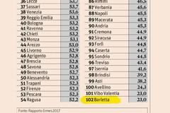 Barletta brilla in virtù: i dipendenti comunali sono i meno assenteisti d'Italia