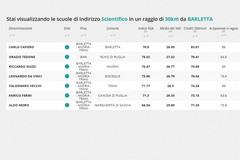 Classifica Eduscopio: ottimi risultati per le scuole di Barletta