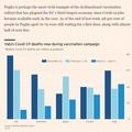 La Puglia e il ritardo nelle vaccinazioni finiscono sul Financial Times