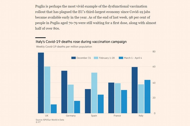 Italy s botched vaccine rollout highlights Draghi challenge Financial Times