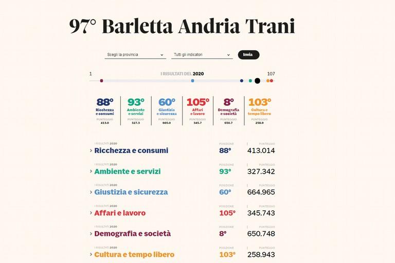 La qualit della vita a Barletta Andria Trani nel Il Sole